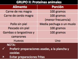 Grupo II: Proteínas animales