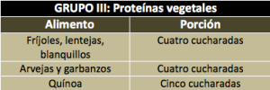 Grupo III: Proteinas vegetales