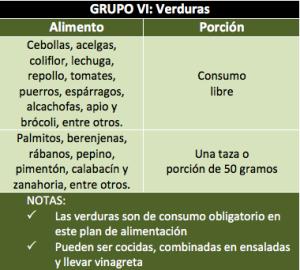 Grupo VI: Verduras